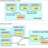 DBMによるデータベースサーバ