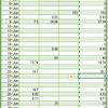 【月100ドルは無理だって!】6月の家計簿 in Australia