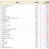 MRKホールディングス<9980>が0.5%にダウン!!いよいよ上がるか?SBI貸株金利変更(2018/10/29~)