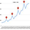独身の日セールで、アリババはいくら儲けたのか。ジャック・マー「赤字です」。ネット民「940億円!」
