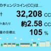 5月分の千葉市緑区高田町1号発電所のチェンジコイン合計は32,208CCでした!