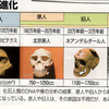 じじぃの「歴史・思想_462_サピエンスの未来・人類進化の歴史」