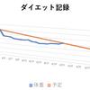 【ダイエット21日目】+500g