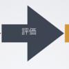 機械学習・学ぶアルゴリズムの3つの大事な部分