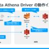 CData Amazon Athena Driver の「AWS(IAM) ロールとして認証」の使い方