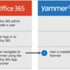 Office365 YammerのユーザーとOffice365ユーザーの同期が強制されるようになるようです