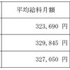 【必見】県庁の年齢別平均年収について