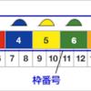 第2回 競馬初心者講座 〜馬券の種類とオススメの買い方〜