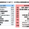 【驚愕!】男子中高生のなりたい職業?!学歴社会、崩壊の兆し?!