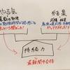 「最難関中に合格するための算数勉強法」~算数で鍛えなければならない3つの力~