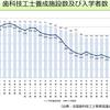 日本人技工士が希少価値となる未来は近い?