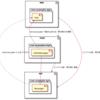 Java のモジュールと ServiceLoader その2 マルチプロジェクトで実験