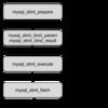 MySQL接続数の削減