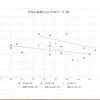 週4回の5kmランで持久力は向上している?散布図と線形近似曲線を使って調べてみた。