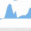 3/19~3/23のEA運用結果 損益 +106,824円(+ 103pips)