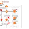 【AWS】S3バケットの閲覧・操作をVPC内のインスタンスからのみに制限する方法