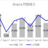 Anycaの売上報告~月額3万円が見えてきた~