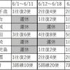 コロナウイルス禍における神戸空港の現況