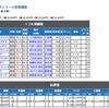 読者激増記念・高知ファイナルレース3連単勝負の結果wwwwww