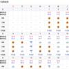 地球温暖化は本当に進行しているのか? 長崎の8月の気温を観察してみたら・・・・