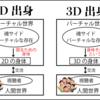 2Dモデル出身か3Dモデル出身かの違いによるバーチャルな身体への意識