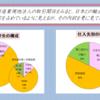 中国に進出した卸売業現地法人は、主に日系製造業の中国現地向け、さらに日本市場向けの販社としての色彩が濃く、取引先における広義の日系の存在感が大きい。日本の製造業の海外展開における中国の存在感の増大とともに、日系の非製造業現地法人の存在感も増加してきた。