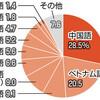 法廷通訳、担い手不足 5年で200人減 ニーズ増 - 東京新聞(2018年11月26日)