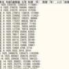 S3上の日本語データをRedshiftにロードする
