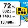 千葉市緑区高田町1号発電所10月度の総発電量