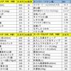 日本とペナン島の買い物比較:大阪に住む