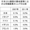 日本で無農薬農業が難しい理由