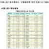 宿泊旅行統計調査で見る東北の外国人宿泊者事情