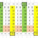 (減少を観測)2週間スパンでのコロナウィルス新規感染者数の観測