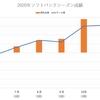 【2021年版】12球団戦力分析その1 -福岡ソフトバンクホークス-