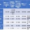 新型コロナウイルスが最も猛威を振るっているのが高齢者施設.欧米では高齢者施設での死亡者が30%〜66%と伝えられ,その多くは施設内での死亡とされています.日本でも高齢者施設内で死を看取られた例があり,施設内での感染対策が急務となっています.//ネット上の国内外の介護クラスター関連記事URLを書き出してみました.
