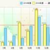 NBOX燃費記録2/22