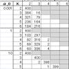 PRML 10章の変分ベイズによる混合ガウス分布推論の検証(フォロー編)