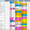ローズステークス【過去成績データ】好走馬傾向2020