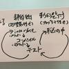第31回 西日暮里.rb オブジェクト指向設計実践ガイド読書会