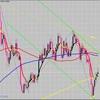 FX サイクル理論 GBPUSD 現状分析