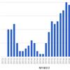上場インデックスファンド新興国債券 - 第30期収益分配金