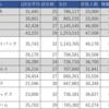 【プロ野球・観客動員数】最もチケットが取りづらい球団はどこか ~プロ野球フリークデータから読み解く~