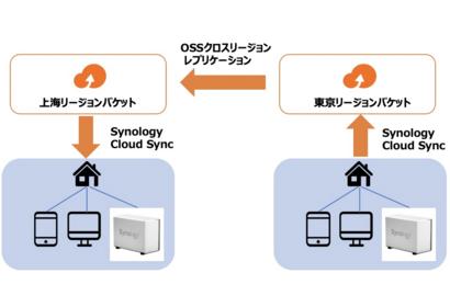 Synology(NAS)のCloudSync機能でAlibaba Cloud OSS連携