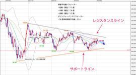 週間テクニカル分析レポート 2020/01/27~2020/01/31