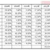 8資産均等バランスファンドで本当にリスク分散ができるかを検証してみた【eMAXISslim・iFree】