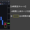 【FX投資 時間足チャートの完全攻略で勝率爆上げする方法】毎日3万円を稼ぐサラリーマン投資家による
