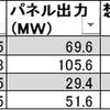 インフラファンドの比較検討~各ファンドの9月発電実績を比較してみる~