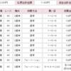 【2019年万車券16本目的中!】116倍!