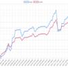 今週(4/8~12)のEA運用結果 +201,330円(+64.2pips) 週利 +1.8%  これで4週連続プラスとなりました。トップは雪豹ユロル