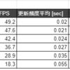 Python: matplotlibを使ったリアルタイムプロットのフレームレート(FPS) に関する調査